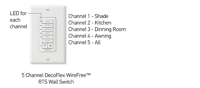 What is a channel on a Somfy remote or wall switch?